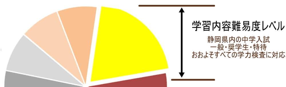中学受験一般グラフ