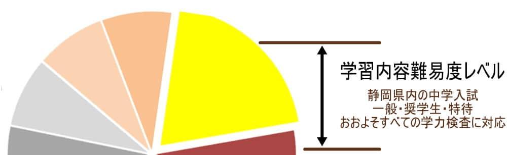 中学受験a-1グラフ