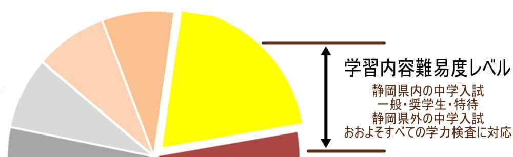 飯田教室小学生の部受験算数コース学習内容難易度レベル